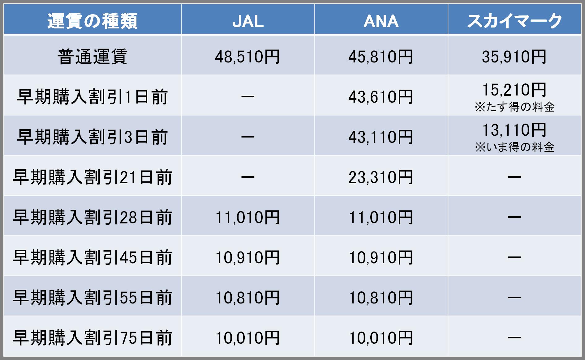 JAL・ANA・スカイマークの早期購入割引の料金