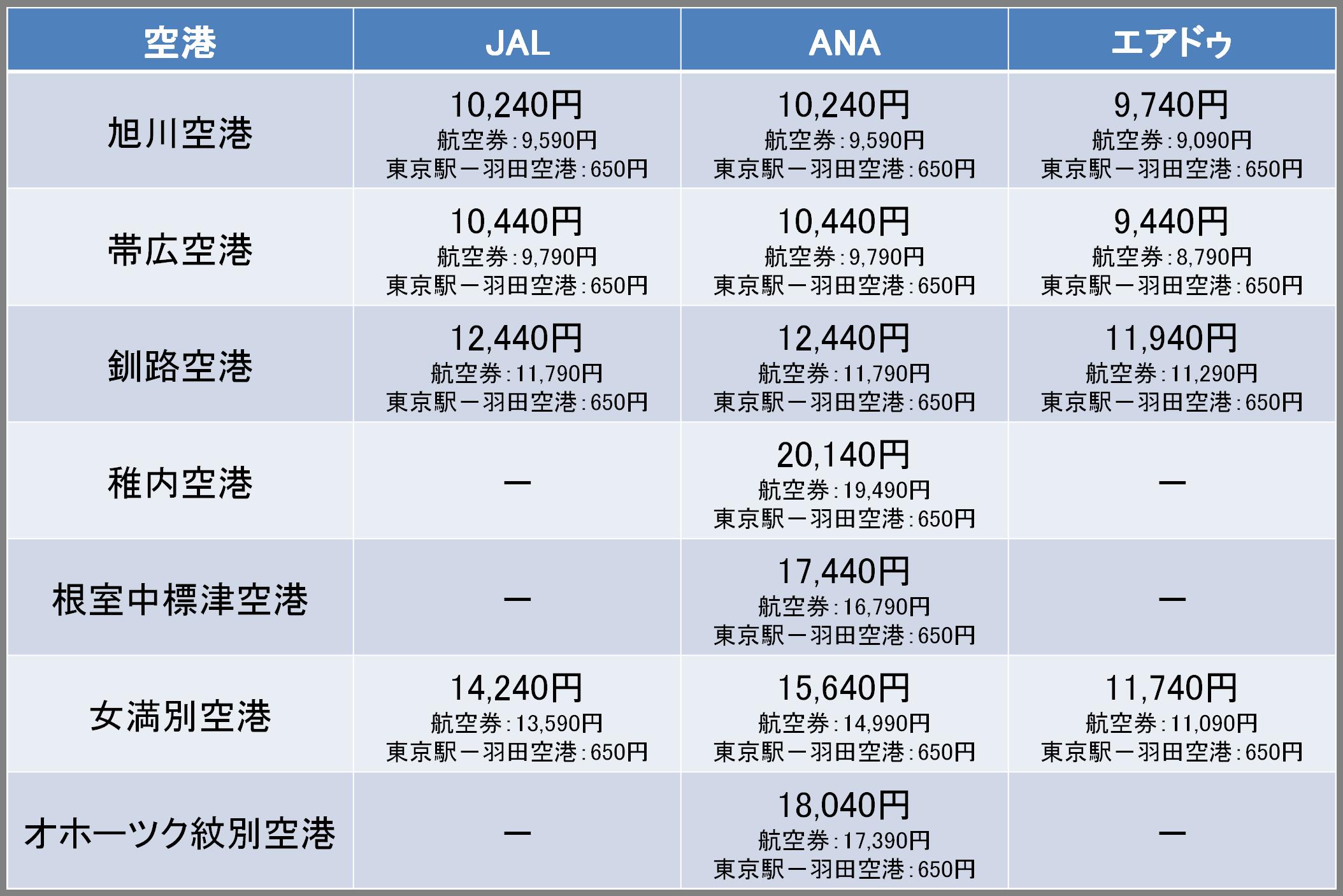 羽田から北海道各地の空港への料金