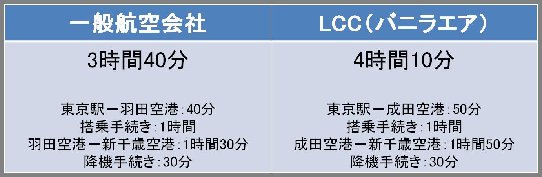 一般航空会社とLCCの移動時間比較