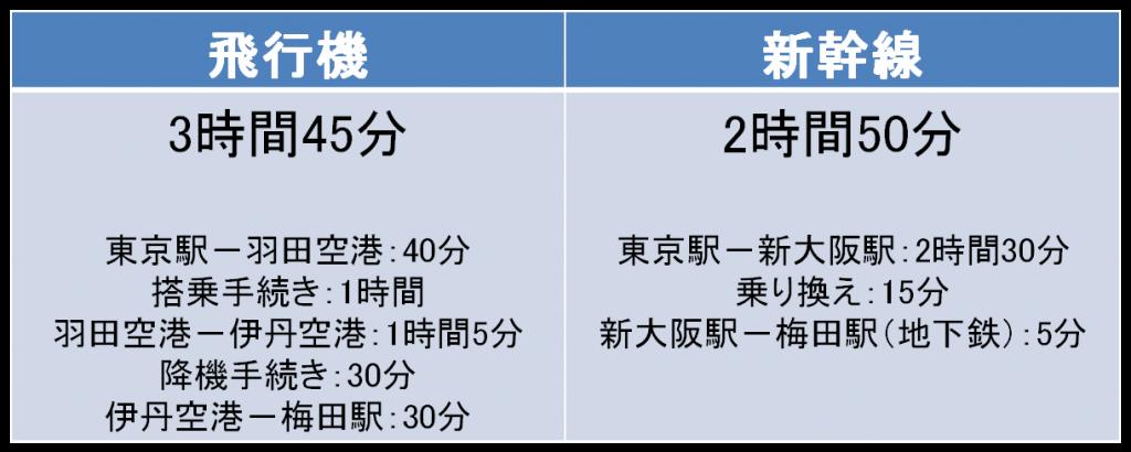東京-大阪間の所要時間
