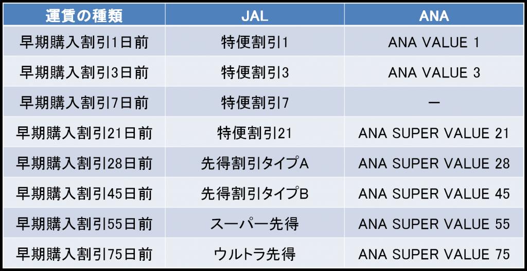 JAL・ANAの早期購入割引の種類