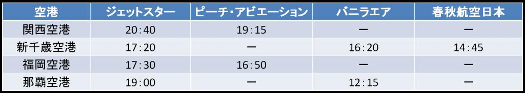 成田空港発の最終便