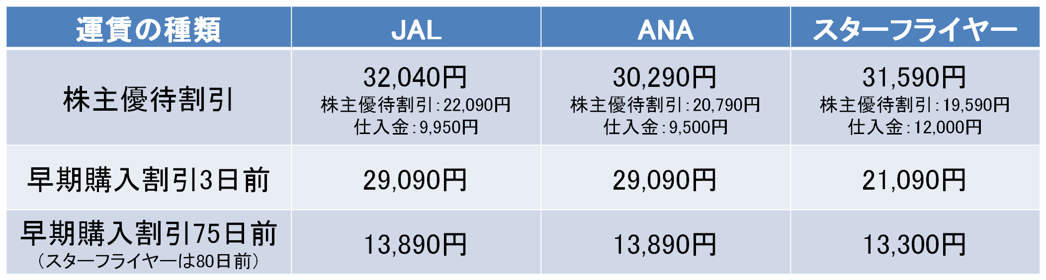 羽田-福岡間の株主優待と早割の料金比較