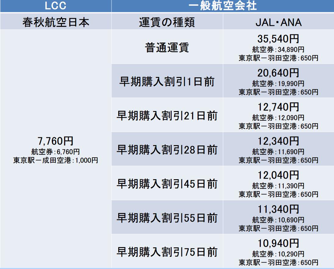 東京-広島間の航空券の料金