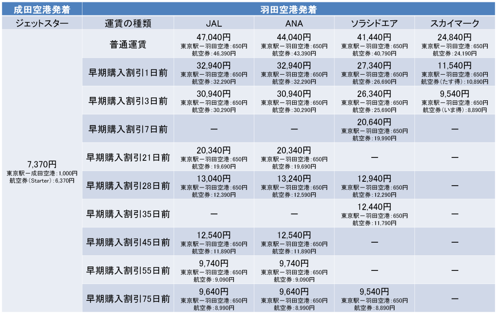 東京-鹿児島間の航空券の料金