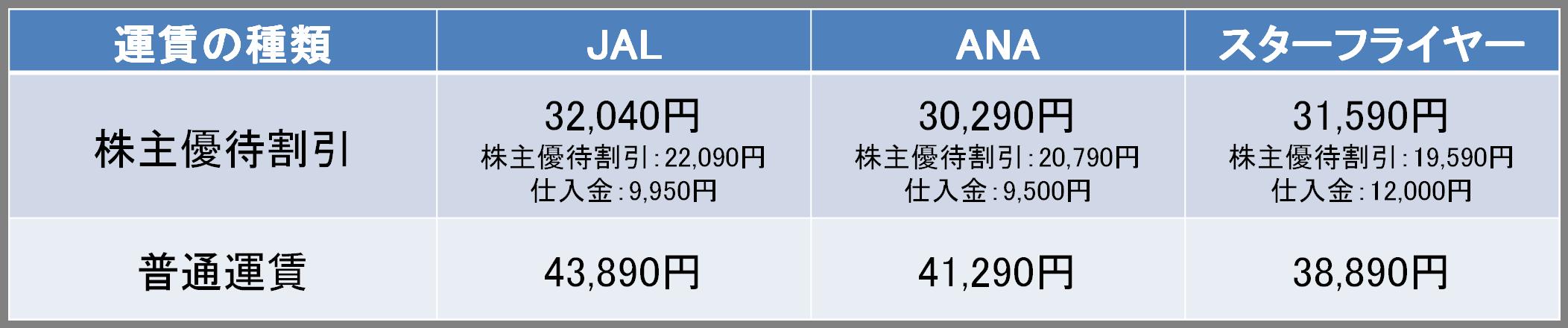 羽田-福岡間の株主優待と普通運賃の料金比較