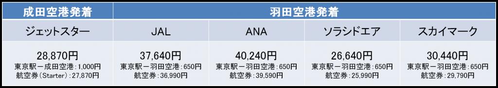 東京-鹿児島間の航空券の料金(年末)