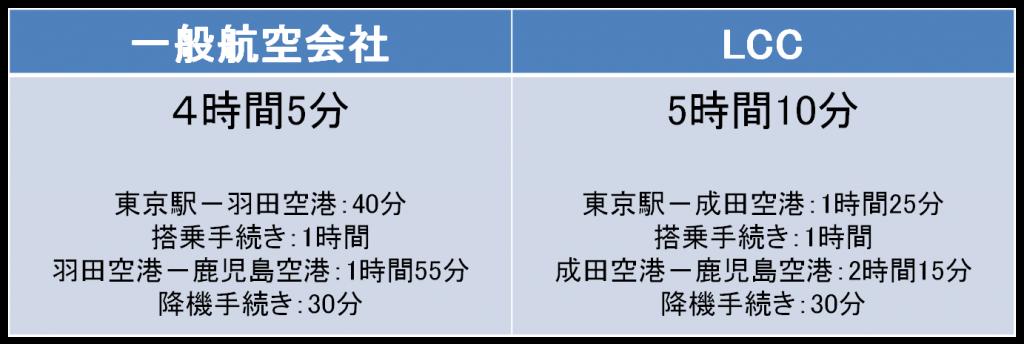 東京-鹿児島間の移動時間