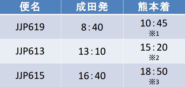 ジェットスターの成田空港発-熊本空港間の時刻