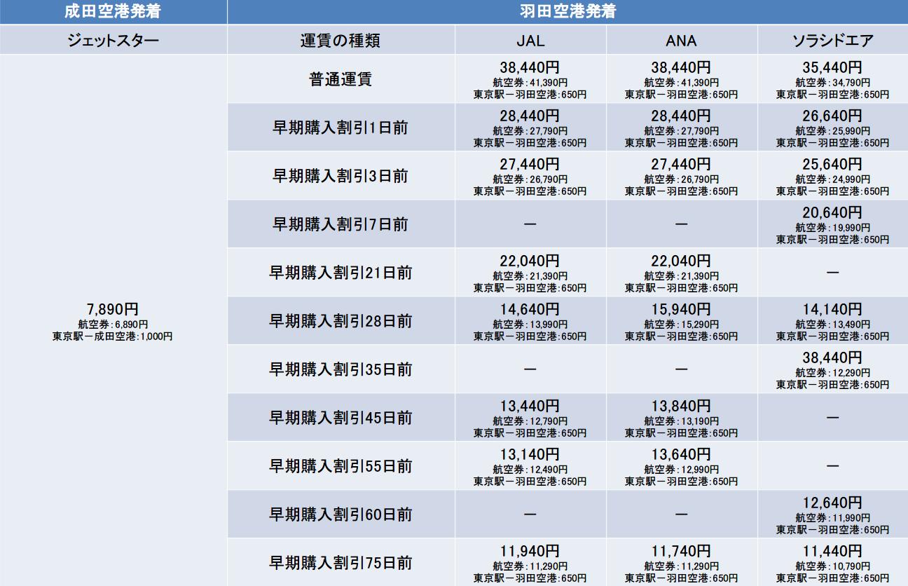 東京-熊本間の航空券の料金