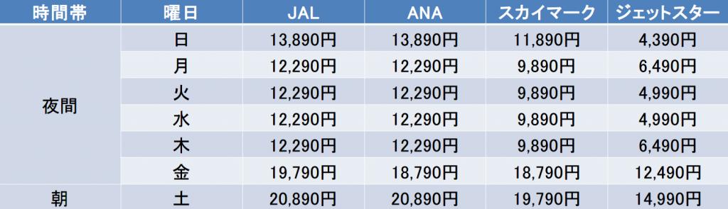 金曜日の夜、土曜日の朝は航空券の料金が高い