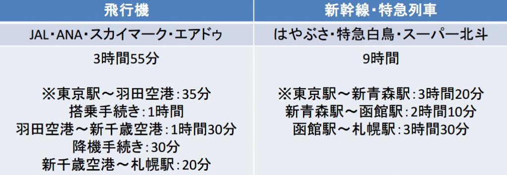 東京-札幌間の移動時間