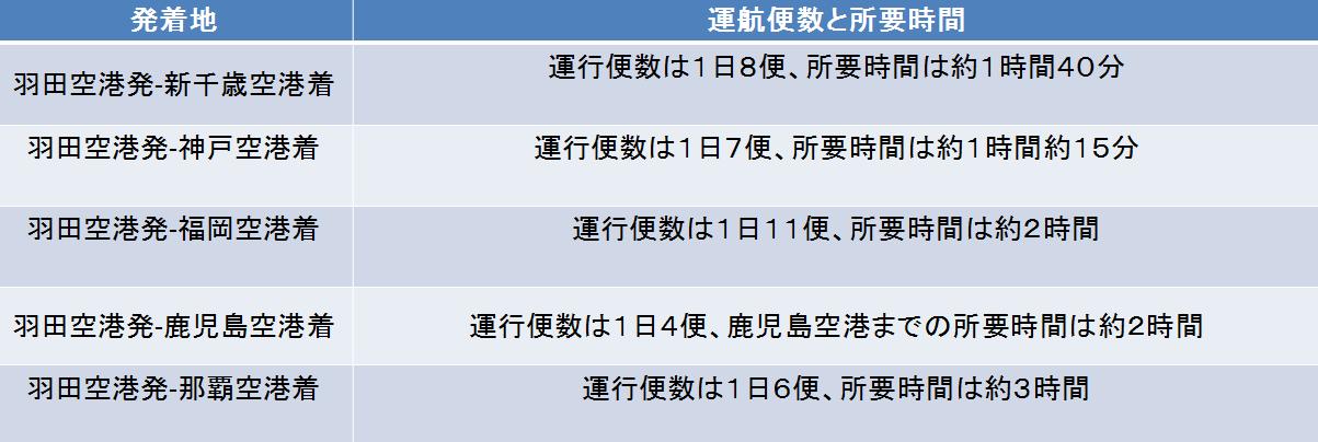 羽田空港と目的空港別の運行本数と所要時間