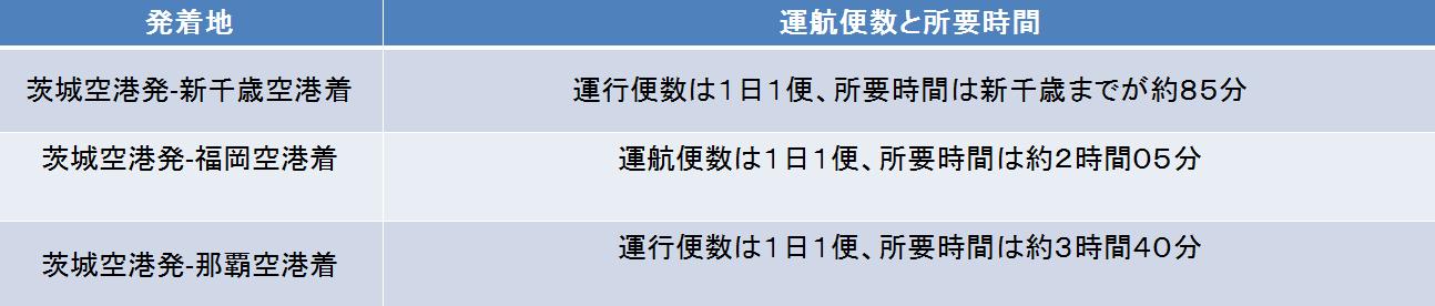 茨城空港と目的空港別の運行本数と所要時間