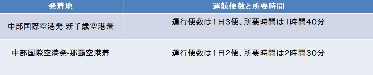 中部国際空港と目的空港別の運行本数と所要時間