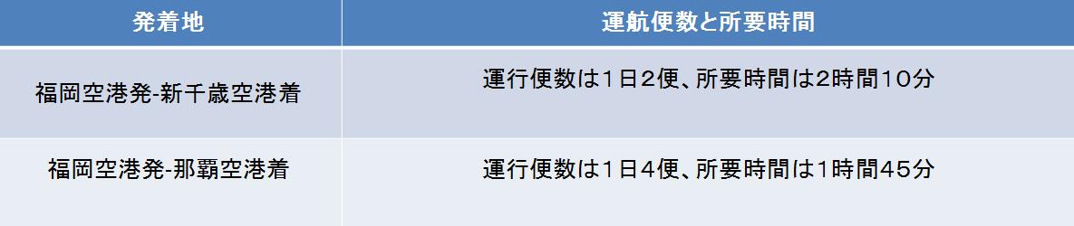 福岡空港と目的空港別の運行本数と所要時間