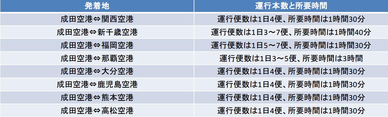 成田空港の運行本数と所要時間