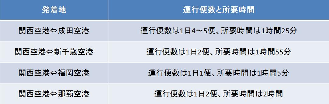 関西空港の運行本数と所要時間