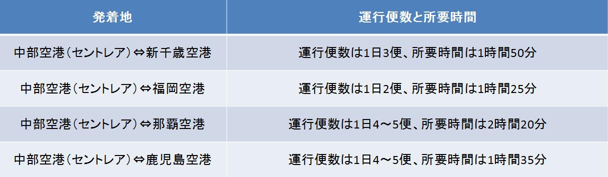 中部空港の運行本数と所要時間