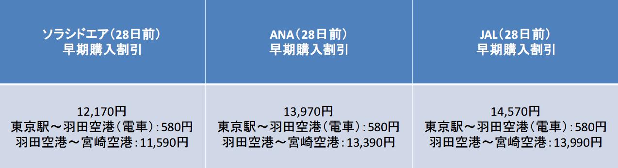 28日前の運賃比較