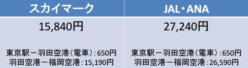 東京-福岡間のJAL・ANA、スカイマークの早期購入割引1日前の料金