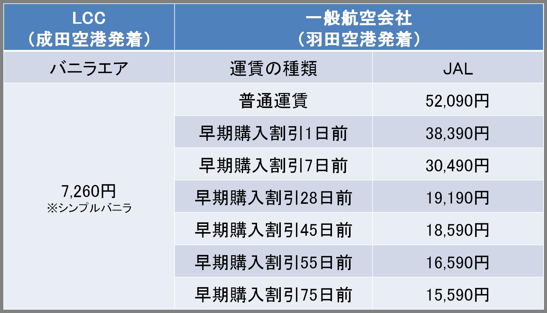 東京-奄美間の航空券の料金
