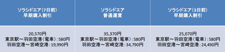 3日前と7日前の運賃比較