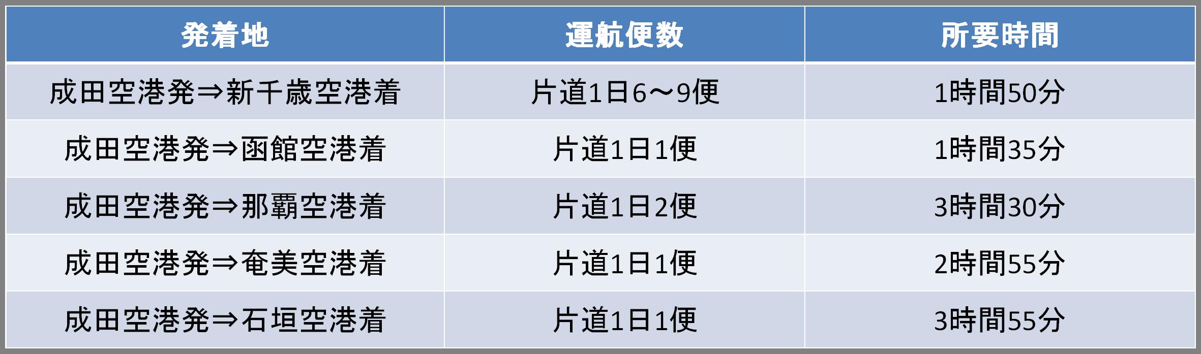 成田空港発のバニラエアの路線