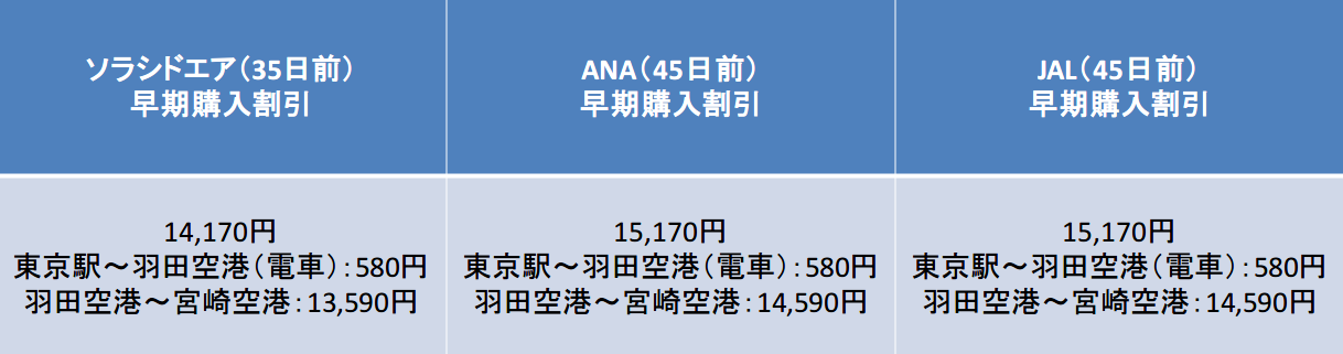 35日前と45日前の運賃比較