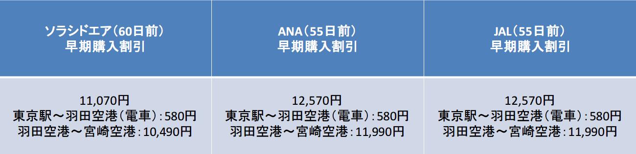 65日前と55日前の運賃比較
