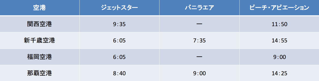 成田空港発の始発便