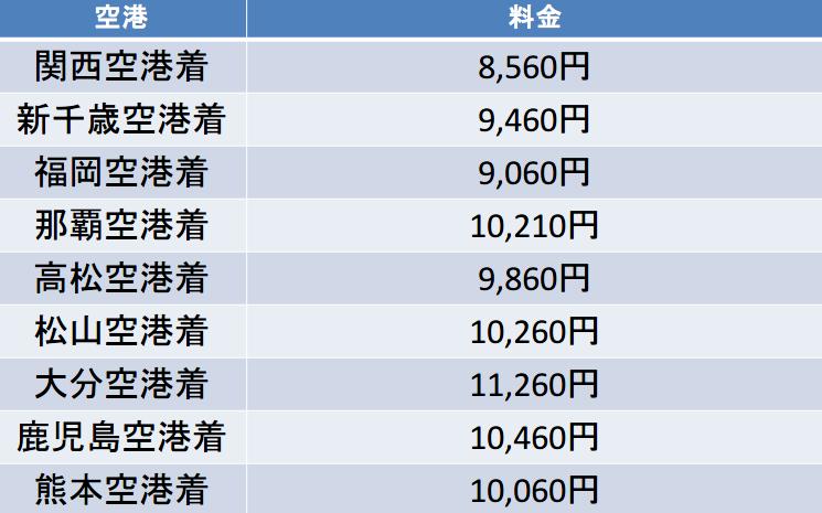 成田空港路線の料金