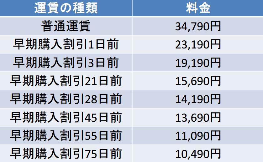 エアドゥの羽田-釧路間の航空券の料金