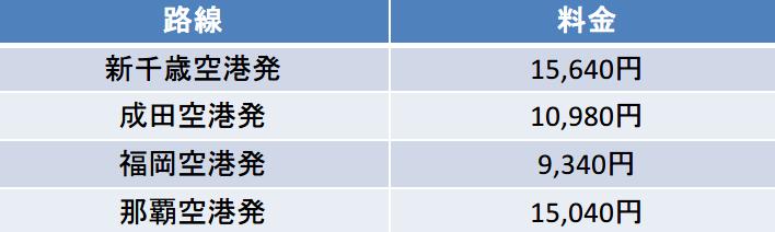 ピーチ 関西空港着便 運賃表