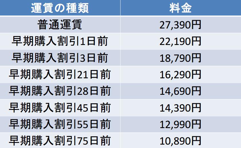 エアドゥの羽田-函館間の航空券の料金