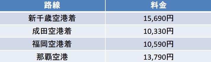 ピーチ 関西空港発便 運賃表