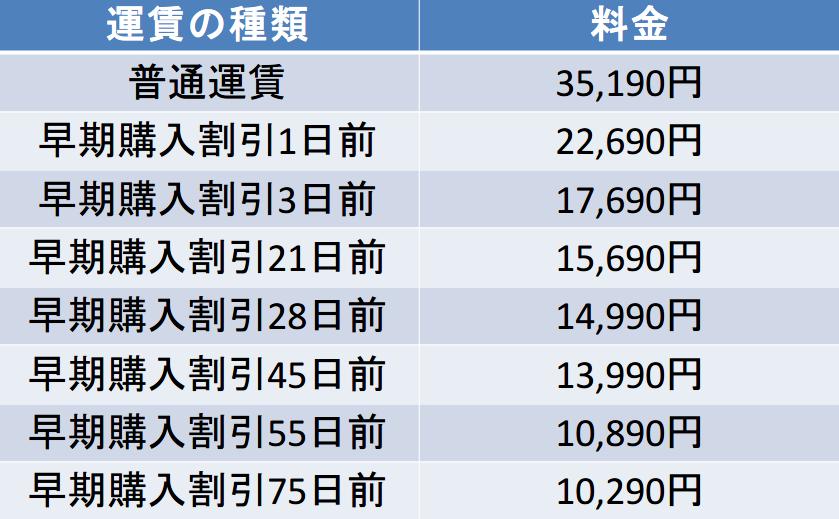 エアドゥの羽田-旭川間の航空券の料金
