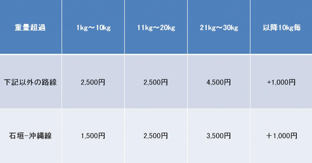 ソラシドエアの20kgを超える重さの荷物の超過料金