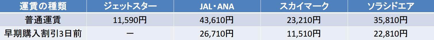 中部国際-那覇 運賃比較