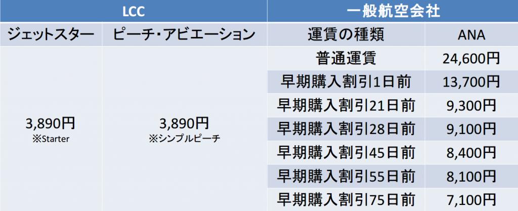 関空-福岡間の航空券の料金