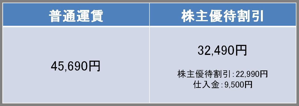 羽田-那覇のANAの料金比較