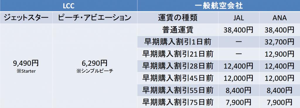 関空-那覇間の航空券の料金