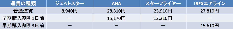 中部国際-福岡 運賃比較