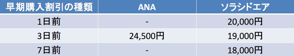 那覇-宮崎 ANA ソラシド 早期購入割引(1~7日前)