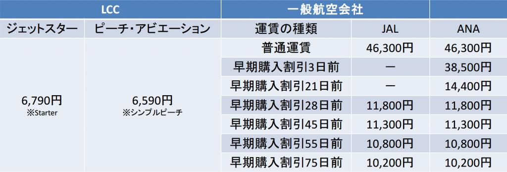 関空-新千歳間の航空券の料金