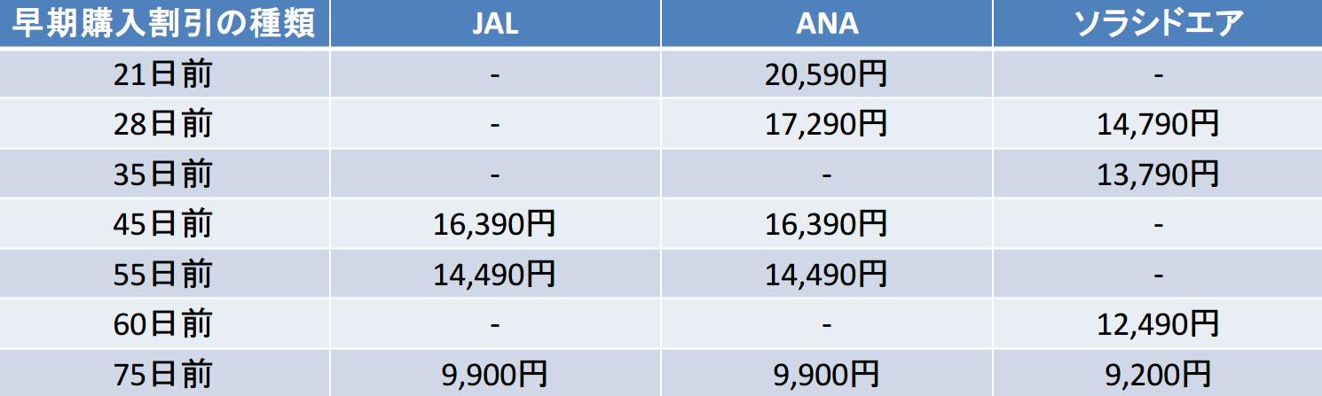 早期購入割引21,28日前以降の比較