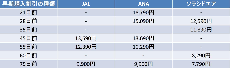 ソラシドエア JAL ANA 早期購入割引比較(28~75日前)