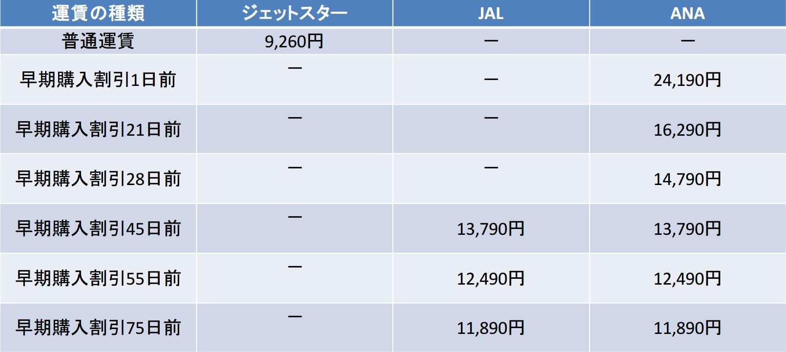 JAL ANA 早期購入割引 比較