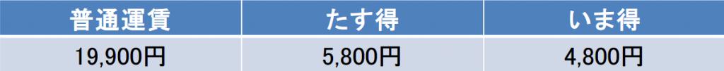 福岡-那覇間の航空券の料金