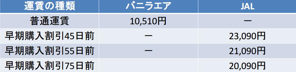 バニラエア JAL 早期購入割引比較(45~75日前)